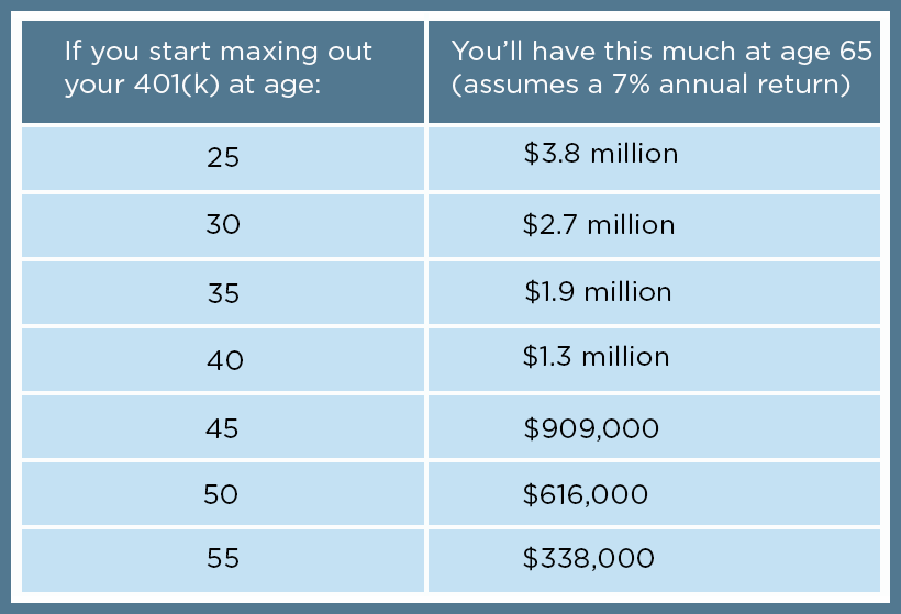 maxing out your 401(k) chart
