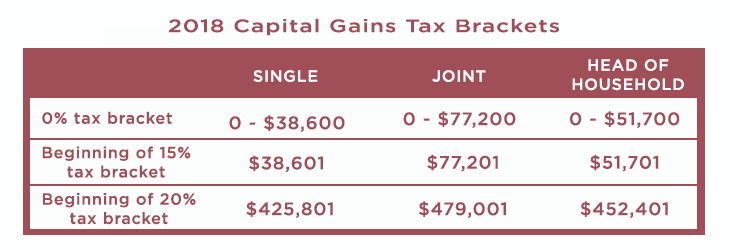 Capital gains tax brackets