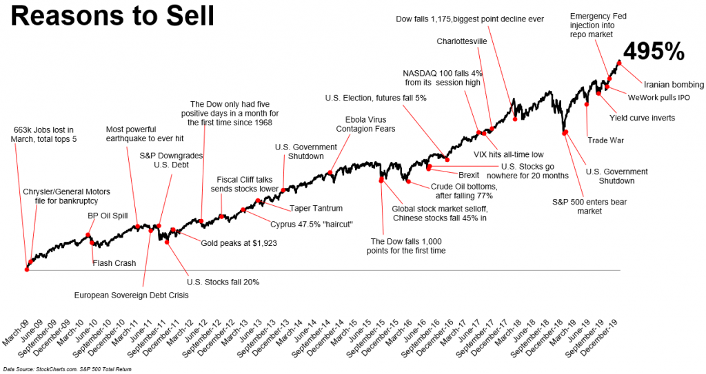 Coronavirus infects financial markets -- chart of perceived reasons to sell
