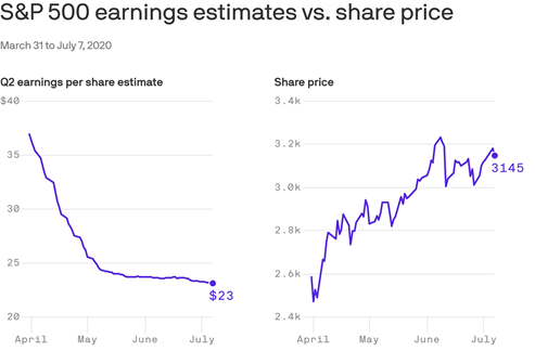 2020-2nd-Quarter-S-and-P-500-Earnings-Estimates-vs-Share-Price