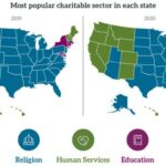 there is a high correlation between charitable giving in America and the GDP