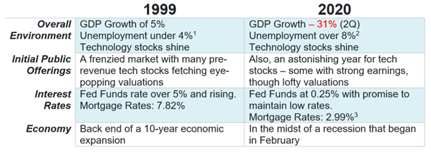 Is Your Portfolio as Vulnerable Now as it Was in 1999